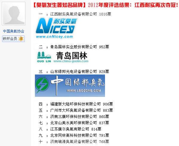 中国十大英国威廉希尔公司消毒机品牌、英国威廉希尔公司消毒机厂家排名2012评选结果:【江西耐实英国威廉希尔公司再次夺冠】