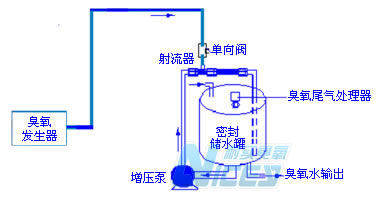 水处理英国威廉希尔公司发生器原理_水处理英国威廉希尔公司机选型连接图1