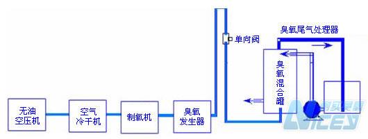 水处理臭氧发生器原理